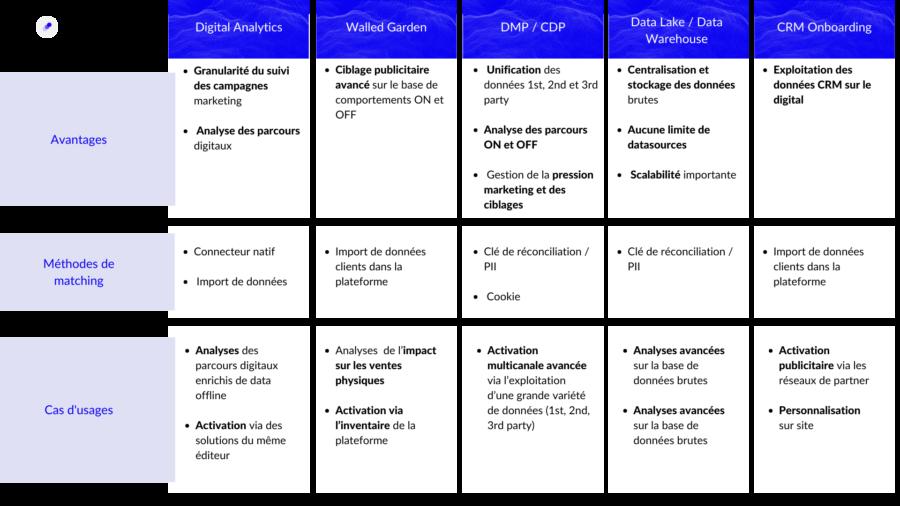 Tableau récapitulatif Avantages, méthode de matching, fonctionnalité clé (activation, analyse les 2)