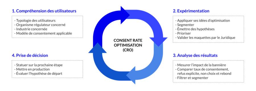 L'optimisation d'un consentement est un cycle itératif