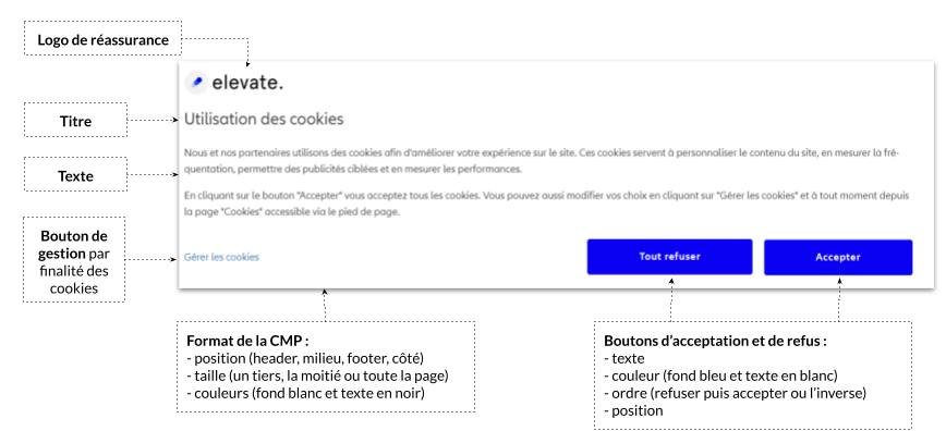 Tester plusieurs éléments pour un consentement optimal adapté aux utilisateurs de son marché